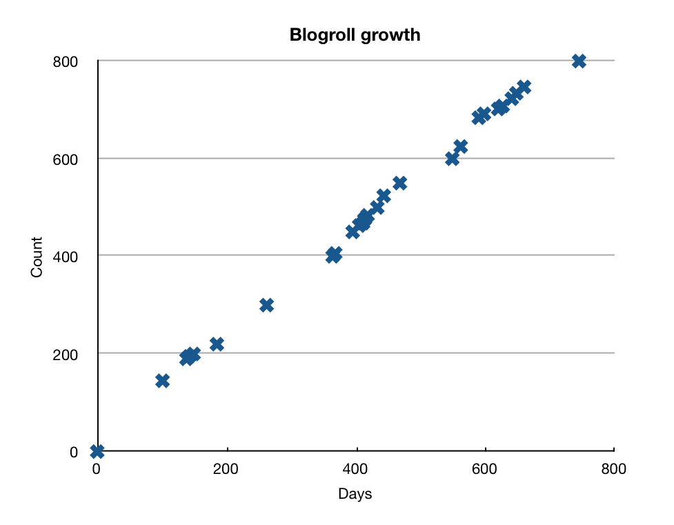 Atheist Blogroll Growth